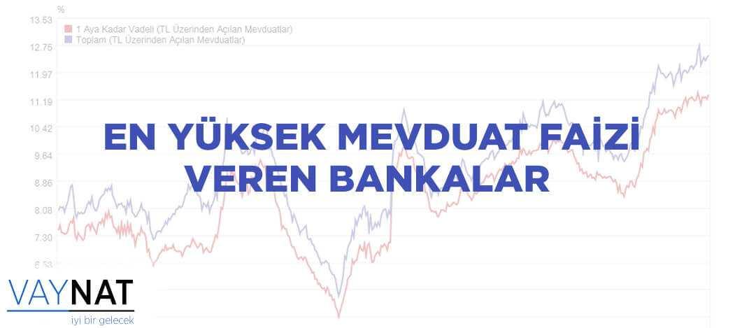 En Yüksek Mevduat Faizi Veren Bankalar